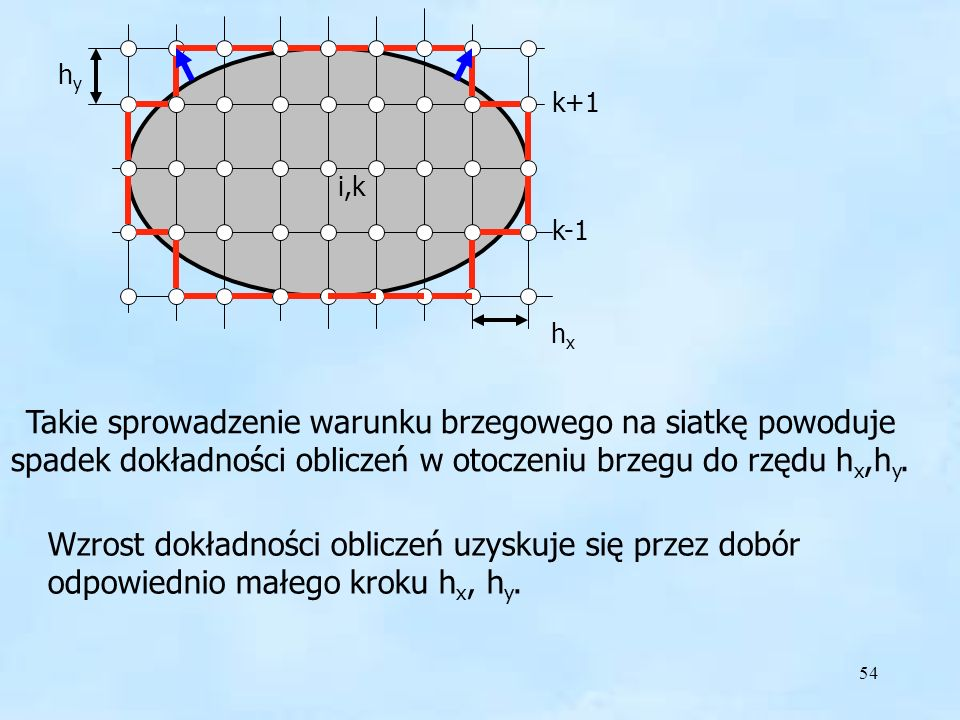 54 hyhy i,k k-1 k+1 Wzrost dokładności obliczeń uzyskuje się przez dobór odpowiednio małego kroku h x, h y.