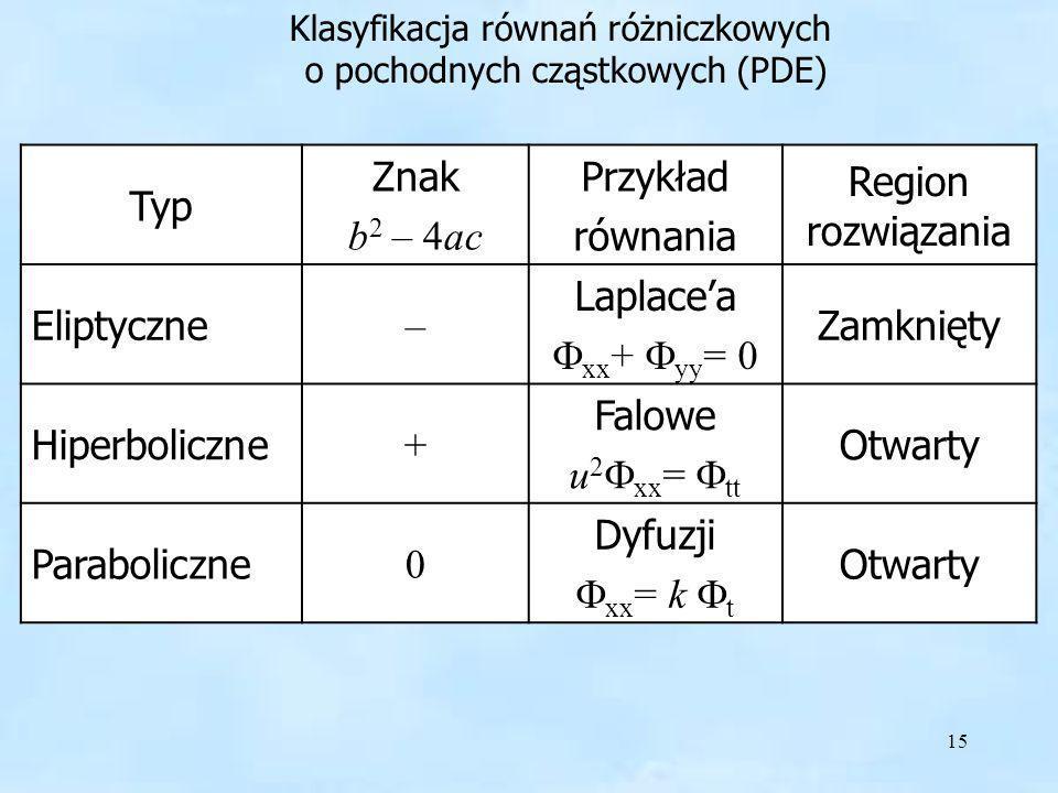 15 Typ Znak b 2 – 4ac Przykład równania Region rozwiązania Eliptyczne – Laplacea xx + yy = 0 Zamknięty Hiperboliczne + Falowe u 2 xx = tt Otwarty Para