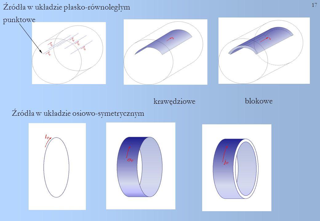 17 Źródła w układzie płasko-równoległym punktowe krawędziowe blokowe Źródła w układzie osiowo-symetrycznym
