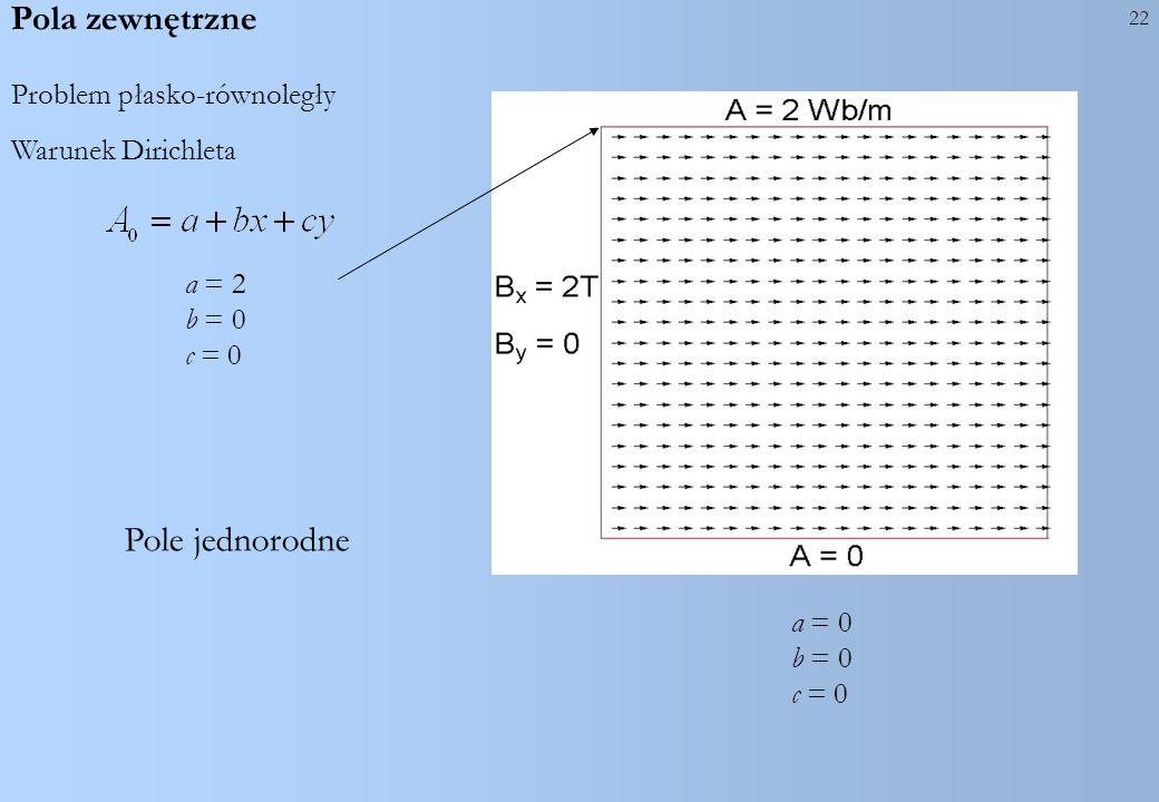 22 Pole jednorodne a = 2 b = 0 c = 0 Warunek Dirichleta Pola zewnętrzne Problem płasko-równoległy a = 0 b = 0 c = 0
