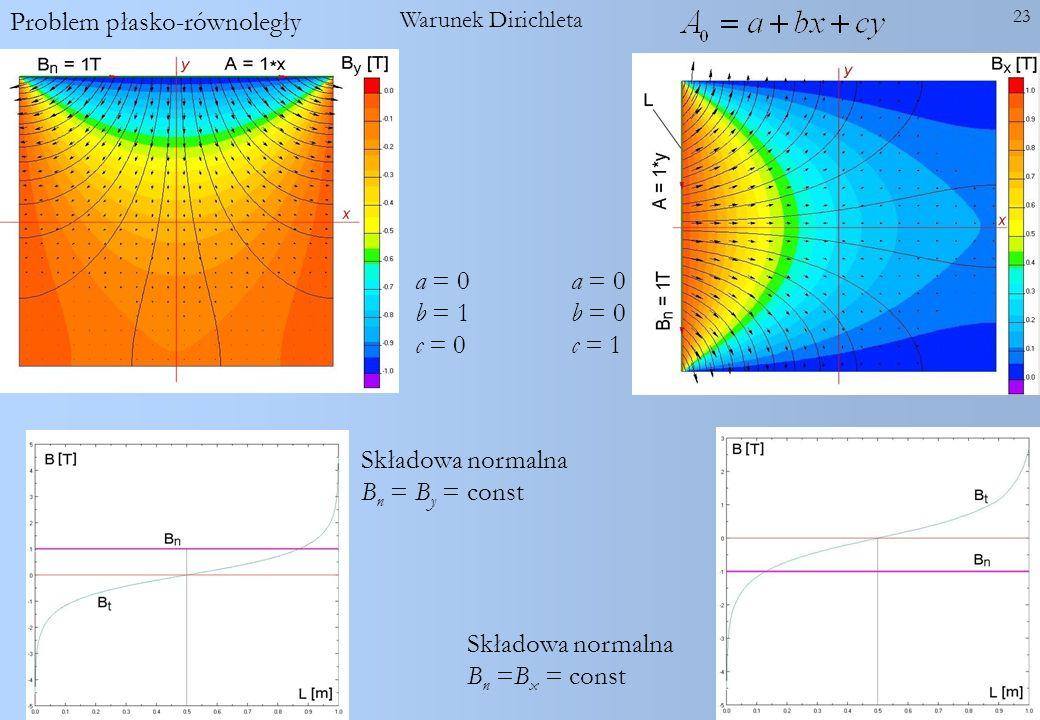 23 Składowa normalna B n =B x = const Warunek Dirichleta a = 0 b = 0 c = 1 Problem płasko-równoległy a = 0 b = 1 c = 0 Składowa normalna B n = B y = c