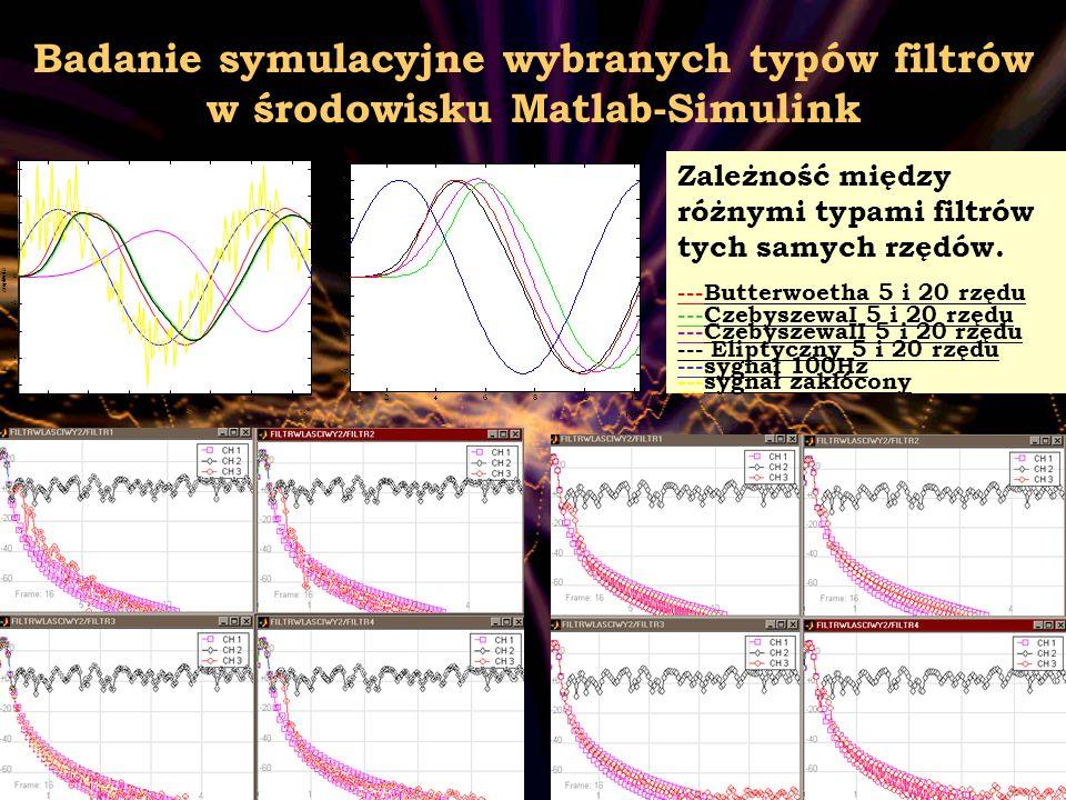 11 Badanie symulacyjne wybranych typów filtrów w środowisku Matlab-Simulink 2468101214 x 10 -3 -8 -6 -4 -2 0 2 4 6 8 czestotliwosc [rad/sec] amplituda