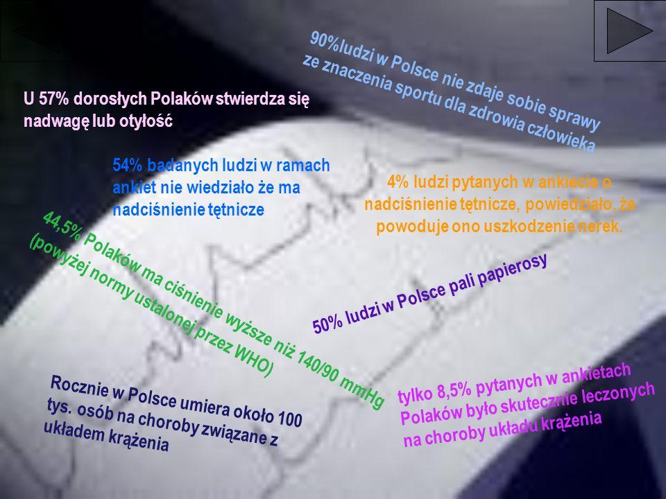 44,5% Polaków ma ciśnienie wyższe niż 140/90 mmHg (powyżej normy ustalonej przez WHO) 90%ludzi w Polsce nie zdaje sobie sprawy ze znaczenia sportu dla