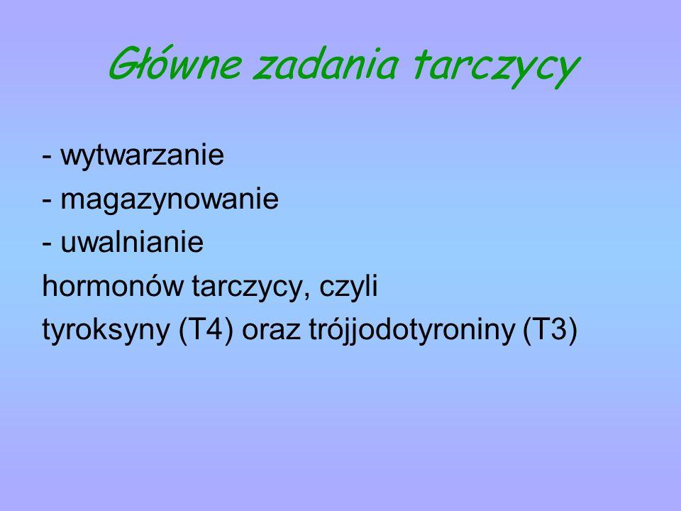 Główne zadania tarczycy - wytwarzanie - magazynowanie - uwalnianie hormonów tarczycy, czyli tyroksyny (T4) oraz trójjodotyroniny (T3)