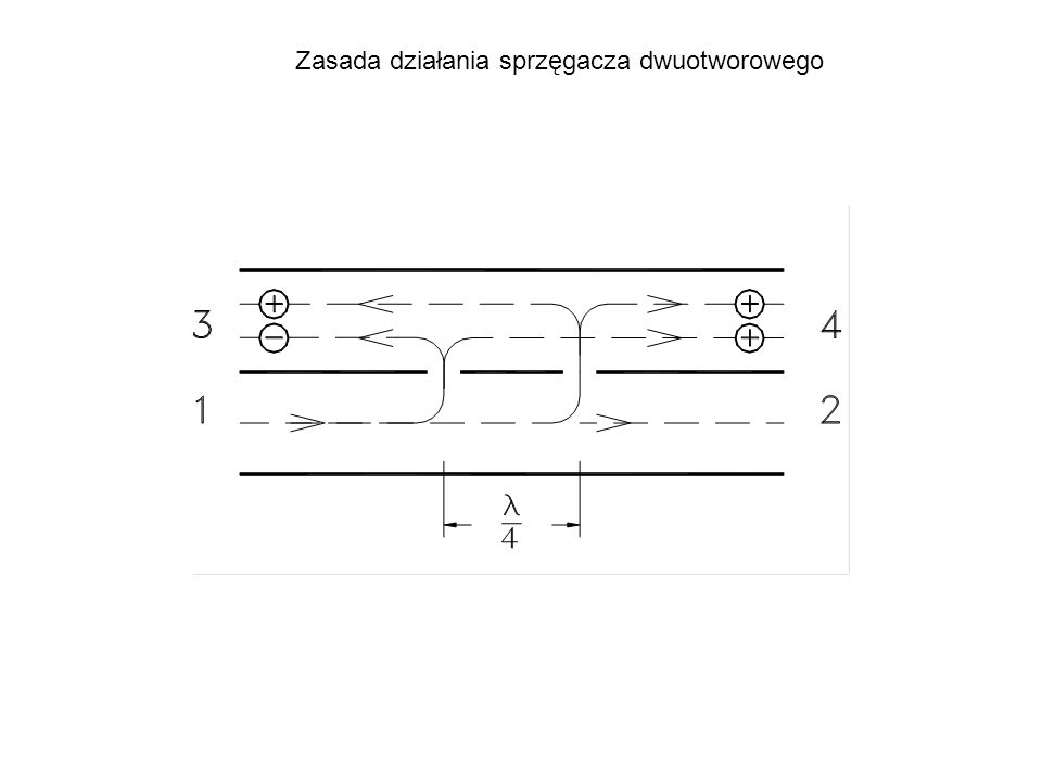 Sprzęgacze na liniach mikropaskowych Rodzaj parzystyRodzaj nieparzysty Szerokopasmowe.