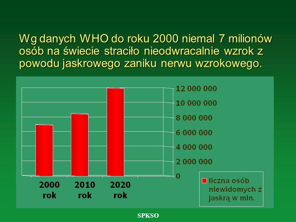 SPKSO Wg danych WHO do roku 2000 niemal 7 milionów osób na świecie straciło nieodwracalnie wzrok z powodu jaskrowego zaniku nerwu wzrokowego.
