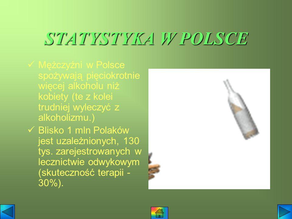 STATYSTYKA W POLSCE Mężczyźni w Polsce spożywają pięciokrotnie więcej alkoholu niż kobiety (te z kolei trudniej wyleczyć z alkoholizmu.) Blisko 1 mln Polaków jest uzależnionych, 130 tys.