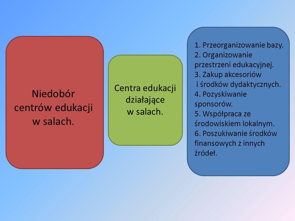 Niedobór centrów edukacji w salach. Centra edukacji działające w salach. 1. Przeorganizowanie bazy. 2. Organizowanie przestrzeni edukacyjnej. 3. Zakup
