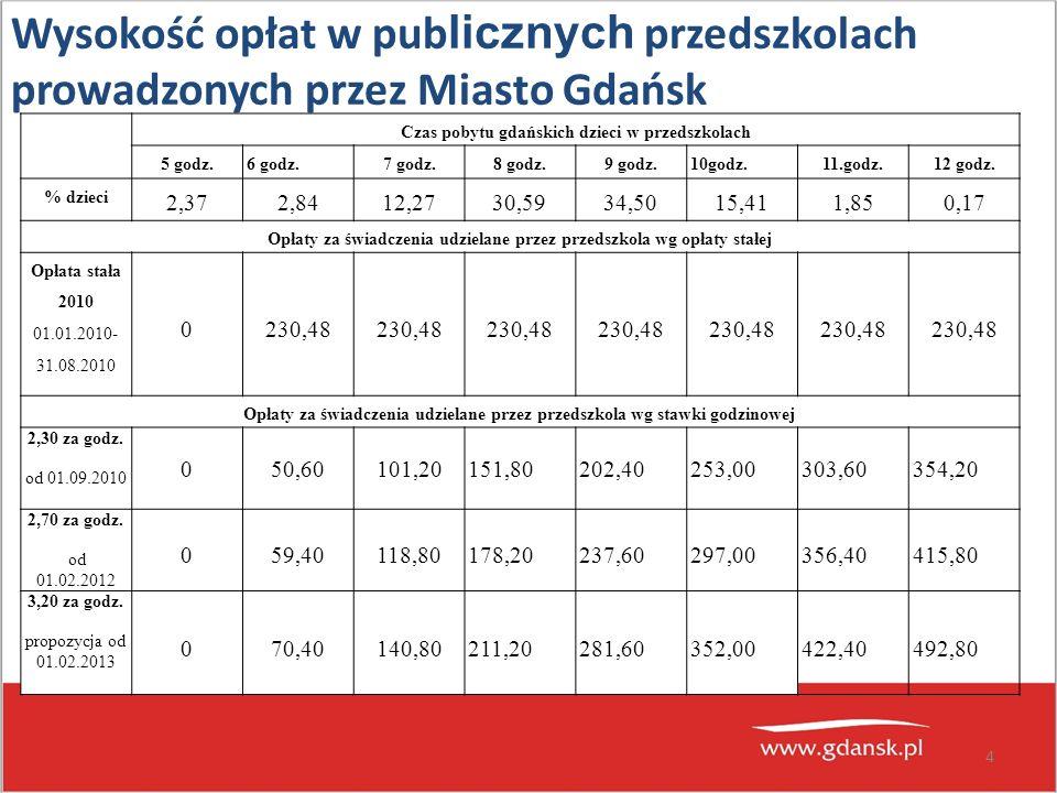 Wysokość opłat w pub licznych przedszkolach prowadzonych przez Miasto Gdańsk 4 Czas pobytu gdańskich dzieci w przedszkolach 5 godz.6 godz.7 godz.8 godz.9 godz.10godz.11.godz.12 godz.