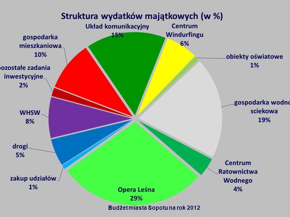 Struktura wydatków majątkowych (w %) Budżet miasta Sopotu na rok 2012