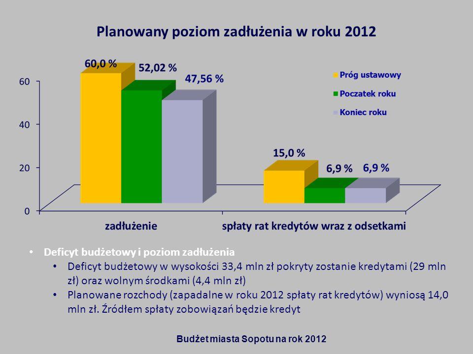 Budżet miasta Sopotu na rok 2012 Planowany poziom zadłużenia w roku 2012 Deficyt budżetowy i poziom zadłużenia Deficyt budżetowy w wysokości 33,4 mln zł pokryty zostanie kredytami (29 mln zł) oraz wolnym środkami (4,4 mln zł) Planowane rozchody (zapadalne w roku 2012 spłaty rat kredytów) wyniosą 14,0 mln zł.