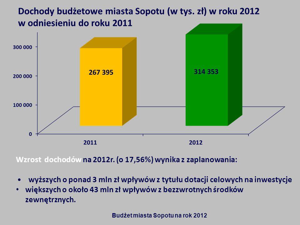Dochody budżetowe miasta Sopotu (w tys. zł) w roku 2012 w odniesieniu do roku 2011 Wzrost dochodów na 2012r. (o 17,56%) wynika z zaplanowania: wyższyc