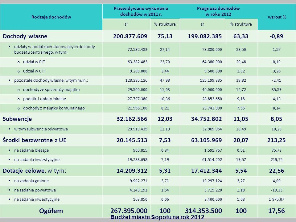Rodzaje dochodów Przewidywane wykonanie dochodów w 2011 r. Prognoza dochodów w roku 2012 wzrost % zł% strukturazł% struktura Dochody własne200.877.609