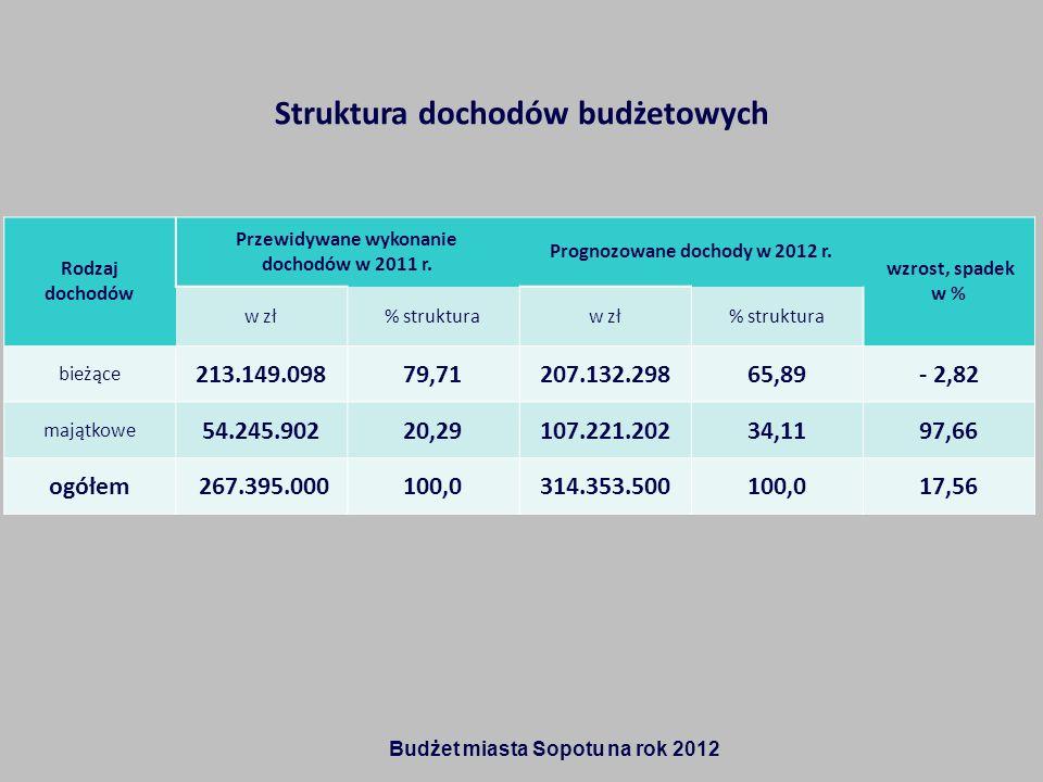 Struktura dochodów budżetowych Rodzaj dochodów Przewidywane wykonanie dochodów w 2011 r. Prognozowane dochody w 2012 r. wzrost, spadek w % w zł% struk