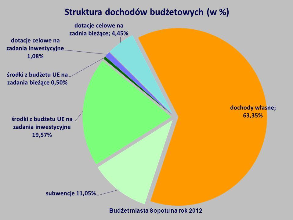 Struktura dochodów budżetowych (w %)