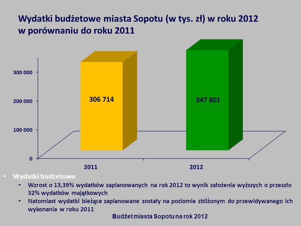 Wydatki budżetowe miasta Sopotu (w tys. zł) w roku 2012 w porównaniu do roku 2011 Wydatki budżetowe Wzrost o 13,39% wydatków zaplanowanych na rok 2012