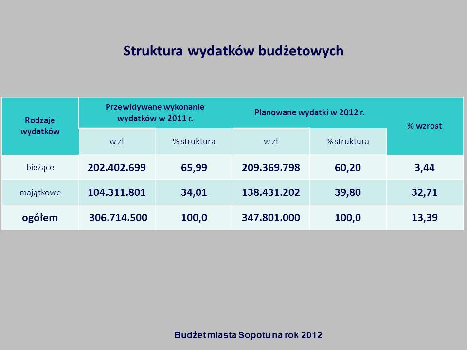 Struktura wydatków budżetowych Rodzaje wydatków Przewidywane wykonanie wydatków w 2011 r. Planowane wydatki w 2012 r. % wzrost w zł% strukturaw zł% st