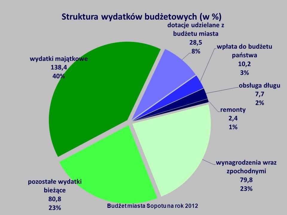 Struktura wydatków budżetowych (w %) Budżet miasta Sopotu na rok 2012