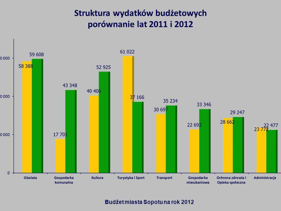 Struktura wydatków budżetowych porównanie lat 2011 i 2012 Budżet miasta Sopotu na rok 2012