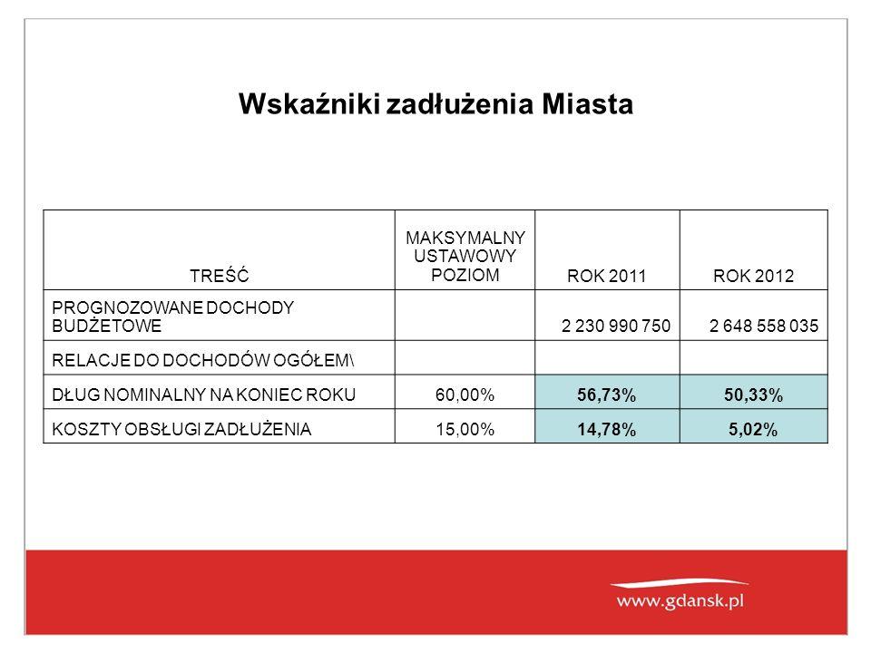 Wskaźniki zadłużenia Miasta TREŚĆ MAKSYMALNY USTAWOWY POZIOMROK 2011ROK 2012 PROGNOZOWANE DOCHODY BUDŻETOWE 2 230 990 7502 648 558 035 RELACJE DO DOCHODÓW OGÓŁEM\ DŁUG NOMINALNY NA KONIEC ROKU60,00%56,73%50,33% KOSZTY OBSŁUGI ZADŁUŻENIA15,00%14,78%5,02%