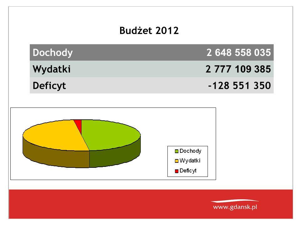 Budżet 2012 Dochody 2 648 558 035 Wydatki 2 7 7 7 109 385 Deficyt-128 551 350