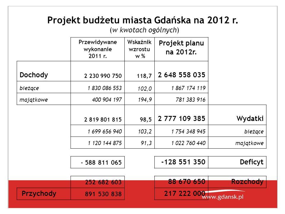 Projekt budżetu miasta Gdańska na 2012 r. (w kwotach ogólnych) Przewidywane wykonanie 2011 r.
