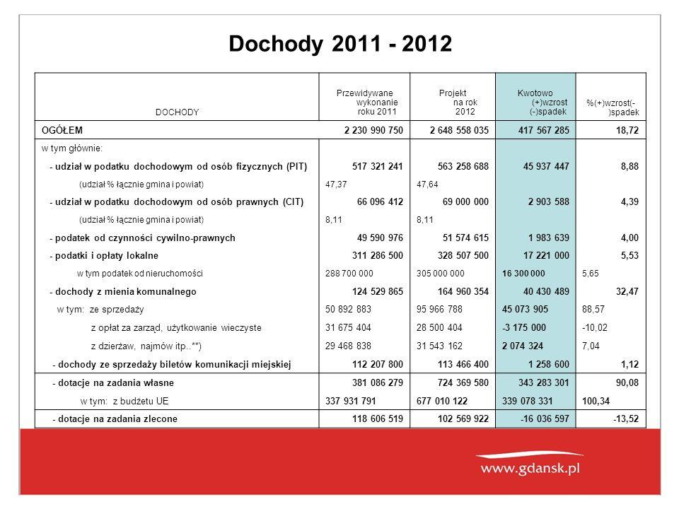 DOCHODY Przewidywane wykonanie roku 2011 Projekt na rok 2012 Kwotowo (+)wzrost (-)spadek %(+)wzrost(- )spadek OGÓŁEM2 230 990 7502 648 558 035417 567 28518,72 w tym głównie: - udział w podatku dochodowym od osób fizycznych (PIT)517 321 241563 258 68845 937 4478,88 (udział % łącznie gmina i powiat)47,3747,64 - udział w podatku dochodowym od osób prawnych (CIT)66 096 41269 000 0002 903 5884,39 (udział % łącznie gmina i powiat)8,11 - podatek od czynności cywilno-prawnych49 590 97651 574 6151 983 6394,00 - podatki i opłaty lokalne311 286 500328 507 50017 221 0005,53 w tym podatek od nieruchomości288 700 000305 000 00016 300 0005,65 - dochody z mienia komunalnego124 529 865164 960 35440 430 48932,47 w tym: ze sprzedaży50 892 88395 966 78845 073 90588,57 z opłat za zarząd, użytkowanie wieczyste31 675 40428 500 404-3 175 000-10,02 z dzierżaw, najmów itp..**)29 468 83831 543 1622 074 3247,04 - dochody ze sprzedaży biletów komunikacji miejskiej112 207 800113 466 4001 258 6001,12 - dotacje na zadania własne381 086 279724 369 580343 283 30190,08 w tym: z budżetu UE337 931 791677 010 122339 078 331100,34 - dotacje na zadania zlecone118 606 519102 569 922-16 036 597-13,52 Dochody 2011 - 2012