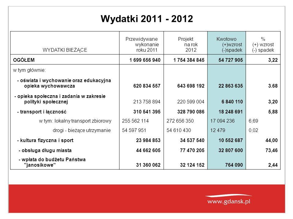Wydatki 2011 - 2012 WYDATKI BIEŻĄCE Przewidywane wykonanie roku 2011 Projekt na rok 2012 Kwotowo (+)wzrost (-)spadek % (+) wzrost (-) spadek OGÓŁEM1 699 656 9401 754 384 84554 727 9053,22 w tym głównie: - oświata i wychowanie oraz edukacyjna opieka wychowawcza620 834 557643 698 19222 863 6353.68 - opieka społeczna i zadania w zakresie polityki społecznej213 758 894220 599 0046 840 1103,20 - transport i łączność310 541 395328 790 08618 248 6915,88 w tym: lokalny transport zbiorowy255 562 114272 656 35017 094 2366,69 drogi - bieżące utrzymanie54 597 95154 610 43012 4790,02 - kultura fizyczna i sport23 984 85334 537 54010 552 68744,00 - obsługa długu miasta44 662 60577 470 20532 807 60073,46 - wpłata do budżetu Państwa janosikowe 31 360 06232 124 152764 0902,44