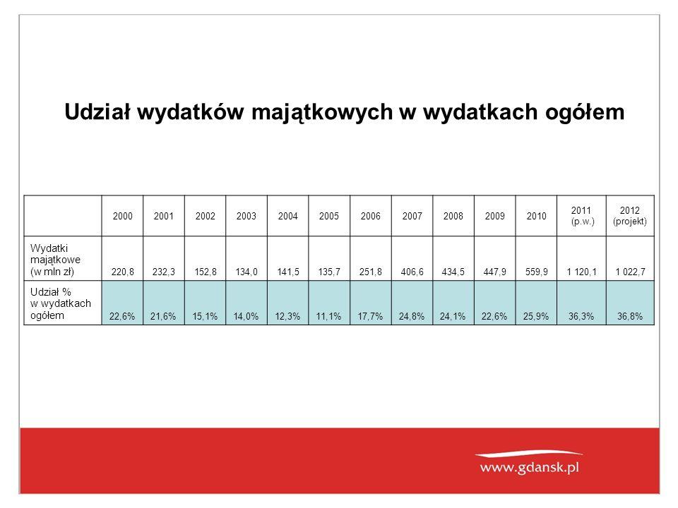 Udział wydatków majątkowych w wydatkach ogółem 20002001200220032004200520062007200820092010 2011 (p.w.) 2012 (projekt) Wydatki majątkowe (w mln zł) 220,8232,3152,8134,0141,5135,7251,8406,6434,5447,9559,91 120,11 022,7 Udział % w wydatkach ogółem 22,6%21,6%15,1%14,0%12,3%11,1%17,7%24,8%24,1%22,6%25,9%36,3%36,8%