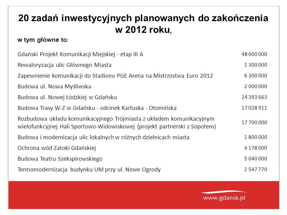 20 zadań inwestycyjnych planowanych do zakończenia w 2012 roku, w tym główne to: Gdański Projekt Komunikacji Miejskiej - etap III A 48 600 000 Rewaloryzacja ulic Głównego Miasta 1 300 000 Zapewnienie komunikacji do Stadionu PGE Arena na Mistrzostwa Euro 2012 6 300 000 Budowa ul.