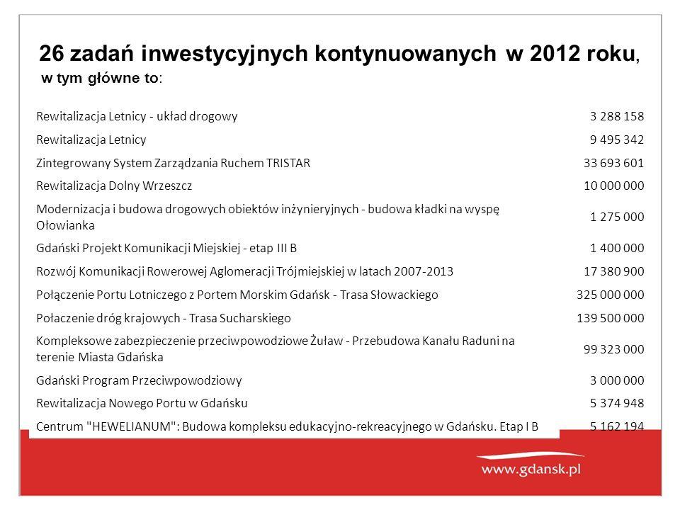 26 zadań inwestycyjnych kontynuowanych w 2012 roku, w tym główne to: Rewitalizacja Letnicy - układ drogowy3 288 158 Rewitalizacja Letnicy9 495 342 Zintegrowany System Zarządzania Ruchem TRISTAR33 693 601 Rewitalizacja Dolny Wrzeszcz10 000 000 Modernizacja i budowa drogowych obiektów inżynieryjnych - budowa kładki na wyspę Ołowianka 1 275 000 Gdański Projekt Komunikacji Miejskiej - etap III B1 400 000 Rozwój Komunikacji Rowerowej Aglomeracji Trójmiejskiej w latach 2007-201317 380 900 Połączenie Portu Lotniczego z Portem Morskim Gdańsk - Trasa Słowackiego325 000 000 Połaczenie dróg krajowych - Trasa Sucharskiego139 500 000 Kompleksowe zabezpieczenie przeciwpowodziowe Żuław - Przebudowa Kanału Raduni na terenie Miasta Gdańska 99 323 000 Gdański Program Przeciwpowodziowy3 000 000 Rewitalizacja Nowego Portu w Gdańsku5 374 948 Centrum HEWELIANUM : Budowa kompleksu edukacyjno-rekreacyjnego w Gdańsku.