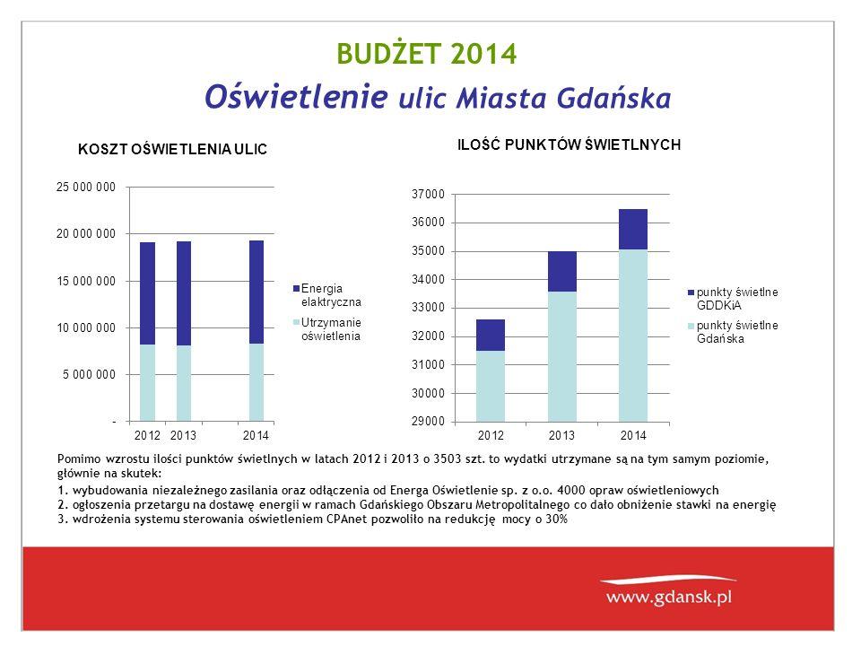 Oświetlenie ulic Miasta Gdańska ILOŚĆ PUNKTÓW ŚWIETLNYCH KOSZT OŚWIETLENIA ULIC Pomimo wzrostu ilości punktów świetlnych w latach 2012 i 2013 o 3503 szt.