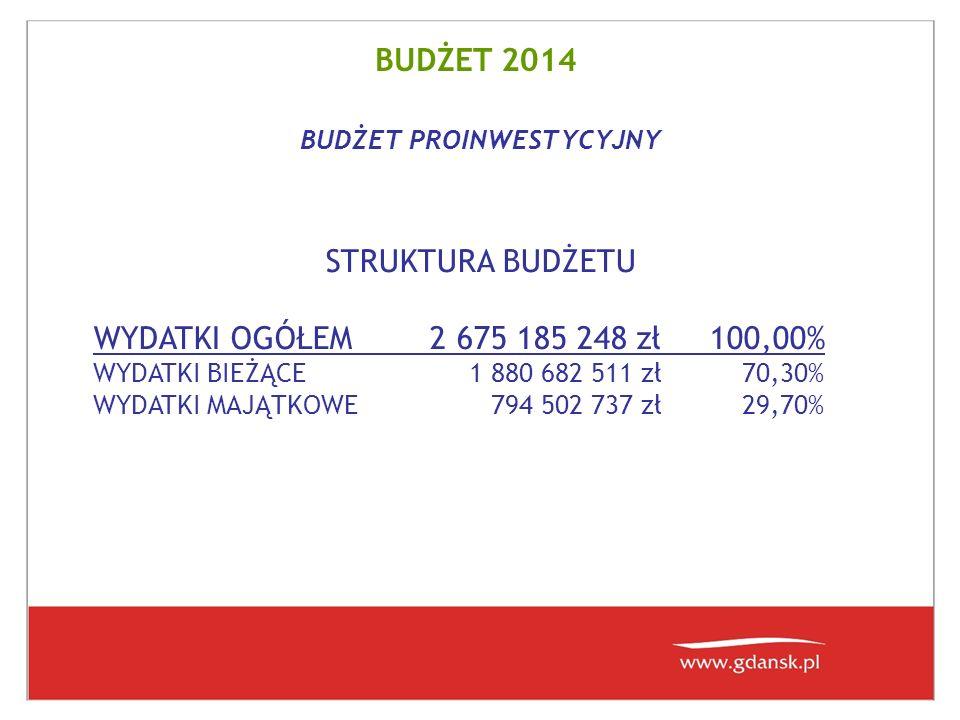 BUDŻET 2014 Dochody z mienia komunalnego wpływy z tytułu przekształcenia prawa użytkowania wieczystego przysługującego osobom fizycznym w prawo własności -13 600 226 zł -31,3% wpływy ze sprzedaży mienia -18 375 000 zł -25,2% - 31 975 226 zł SPADEK POTENCJAŁU DOCHODOWEGO MIASTA W STOSUNKU DO ROKU 2013