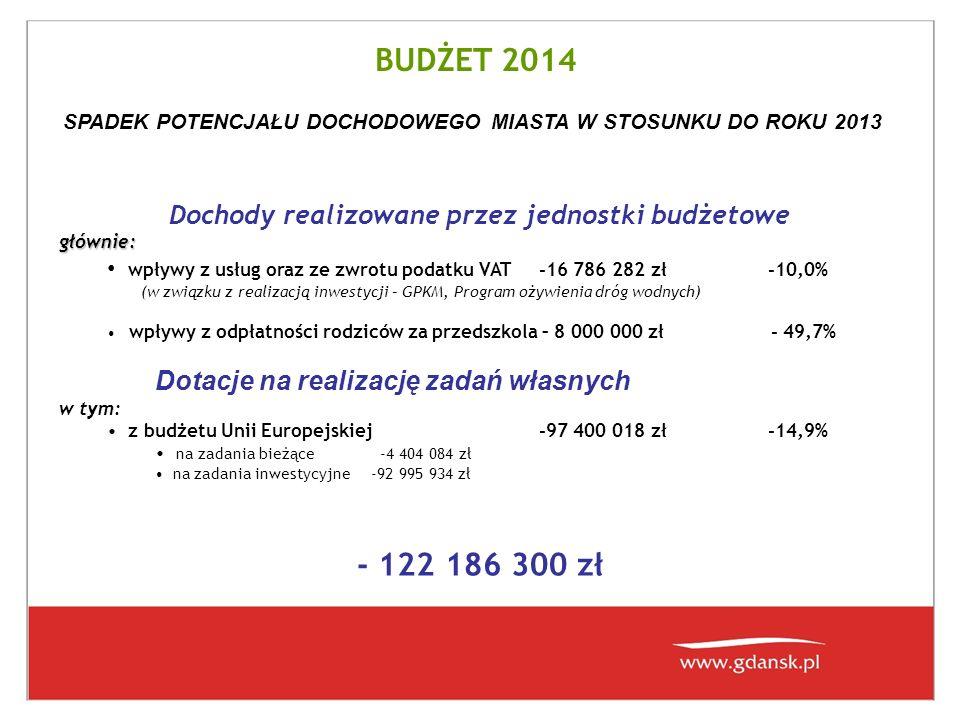 BUDŻET 2014 Dochody realizowane przez jednostki budżetowegłównie: wpływy z usług oraz ze zwrotu podatku VAT-16 786 282 zł -10,0% (w związku z realizacją inwestycji – GPKM, Program ożywienia dróg wodnych) wpływy z odpłatności rodziców za przedszkola – 8 000 000 zł - 49,7% Dotacje na realizację zadań własnych w tym: z budżetu Unii Europejskiej-97 400 018 zł -14,9% na zadania bieżące -4 404 084 zł na zadania inwestycyjne -92 995 934 zł - 122 186 300 zł SPADEK POTENCJAŁU DOCHODOWEGO MIASTA W STOSUNKU DO ROKU 2013