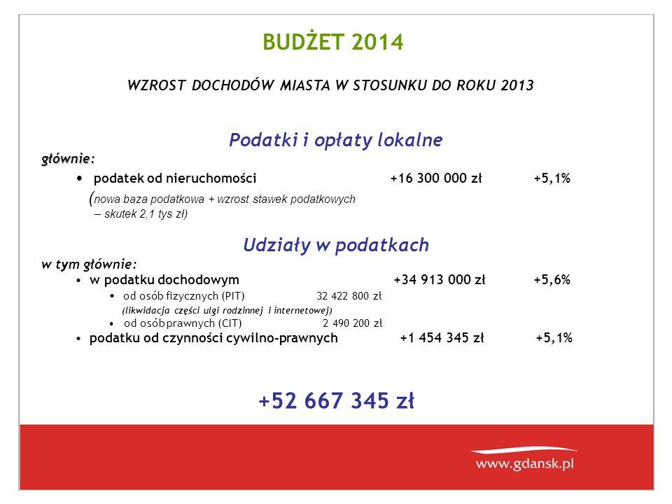 BUDŻET 2014 Dotacje na realizację zadań własnych w tym: z budżetu Państwa +15 448 837 +46,9% - dotacja do przedszkoli +11 731 932 zł - zasiłki stałe i celowe /pomoc społeczna/ + 4 415 305 zł Pozostałe dochody w tym głównie : z opłat z tyt.