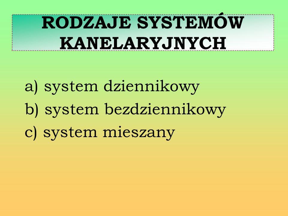 a) system dziennikowy b) system bezdziennikowy c) system mieszany RODZAJE SYSTEMÓW KANELARYJNYCH