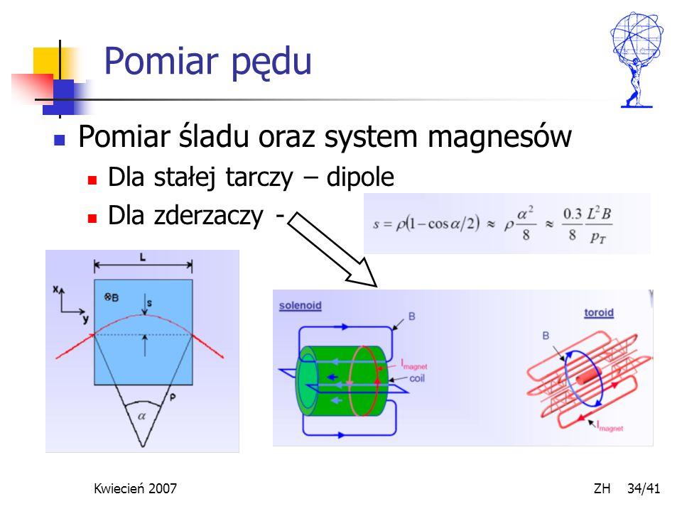 Kwiecień 2007 ZH 34/41 Pomiar pędu Pomiar śladu oraz system magnesów Dla stałej tarczy – dipole Dla zderzaczy -