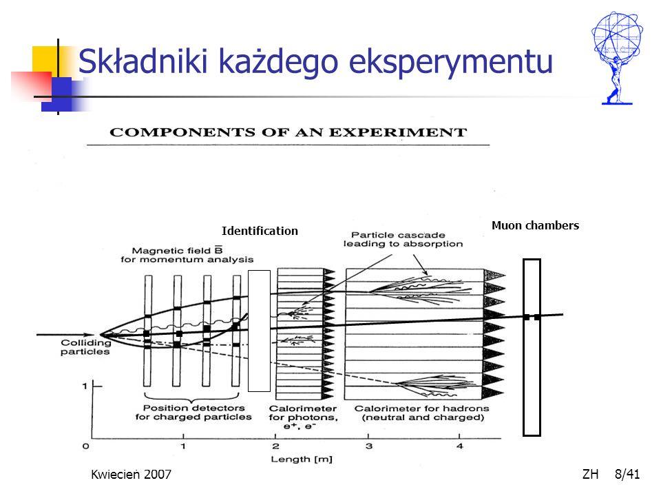 Kwiecień 2007 ZH 39/41 Identyfikacja cząstek - 2 Pomiar jonizacji (dE/dx) W gazie (TPC) W ciele stałym (detektorach Si)