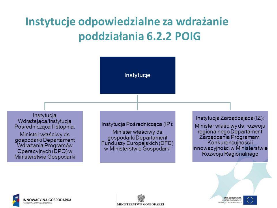 Instytucje odpowiedzialne za wdrażanie poddziałania 6.2.2 POIG Instytucje Instytucja Wdrażająca/Instytucja Pośrednicząca II stopnia: Minister właściwy ds.