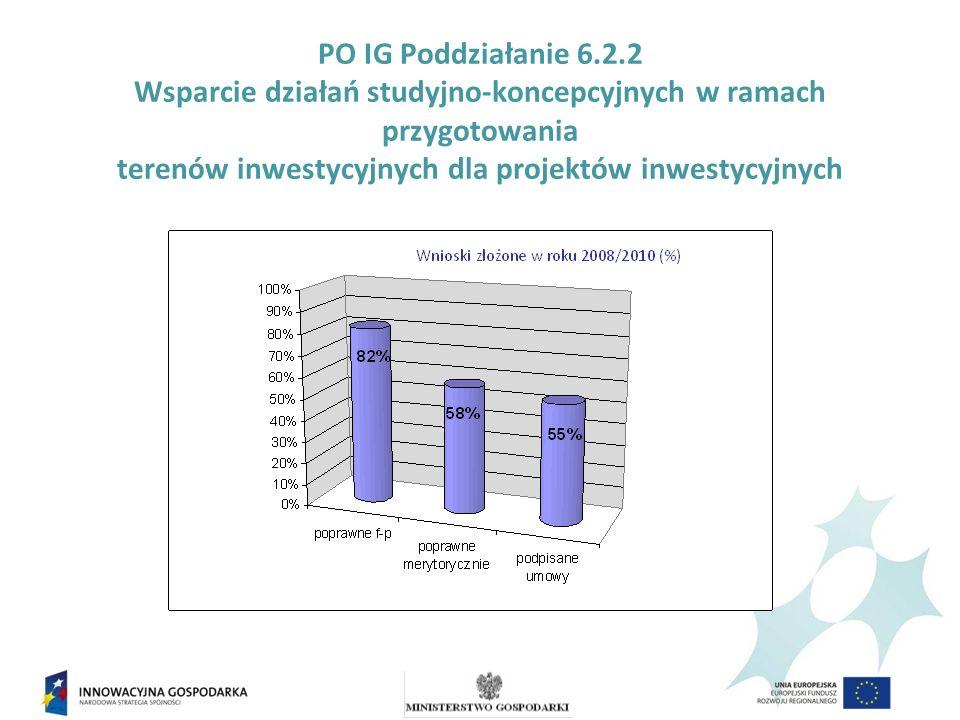 PO IG Poddziałanie 6.2.2 Wsparcie działań studyjno-koncepcyjnych w ramach przygotowania terenów inwestycyjnych dla projektów inwestycyjnych