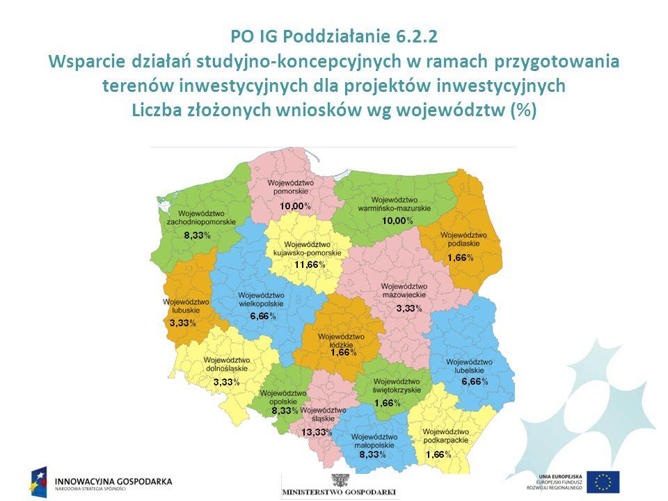 PO IG Poddziałanie 6.2.2 Wsparcie działań studyjno-koncepcyjnych w ramach przygotowania terenów inwestycyjnych dla projektów inwestycyjnych Liczba złożonych wniosków wg województw (%)
