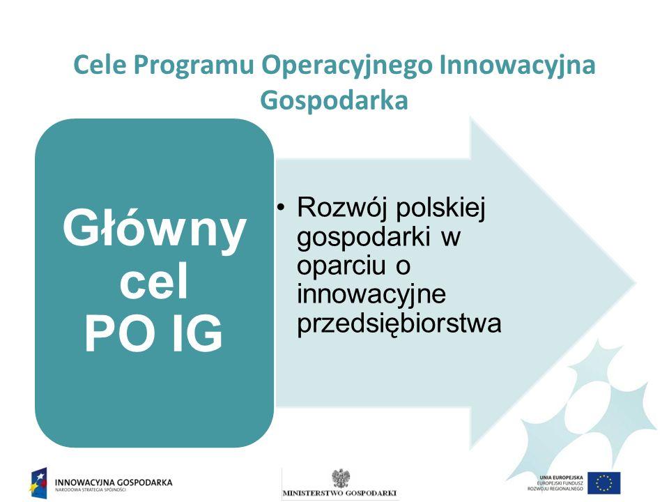 Cele Programu Operacyjnego Innowacyjna Gospodarka Cele szczegółowe PO IG zwiększenie innowacyjności przedsiębiorstw wzrost konkurencyjności polskiej nauki zwiększenie udziału innowacyjnych produktów polskiej gospodarki w rynku międzynarodowym tworzenie trwałych i lepszych miejsc pracy wzrost wykorzystania technologii informacyjnych i komunikacyjnych w gospodarce