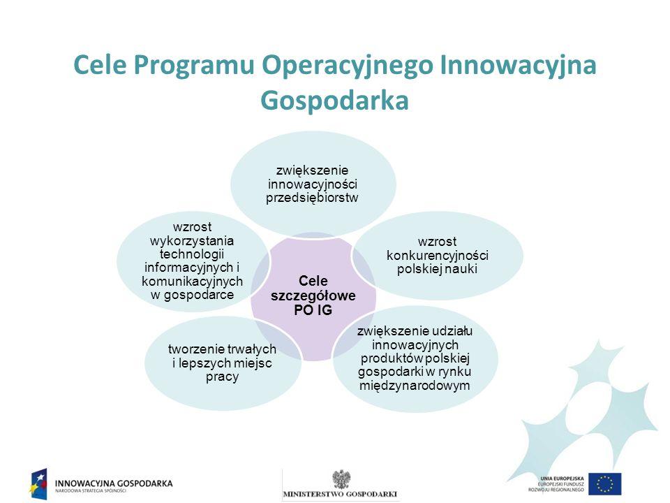 Poddziałanie 6.2.2 PO IG Wsparcie działań studyjno-koncepcyjnych w ramach przygotowania terenów inwestycyjnych dla projektów inwestycyjnych Terminy naboru wniosków w 2011 r.