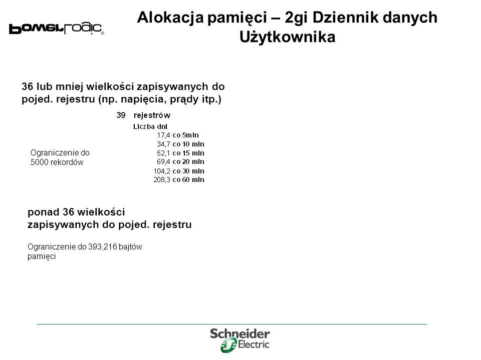 Alokacja pamięci – 2gi Dziennik danych Użytkownika 36 lub mniej wielkości zapisywanych do pojed.