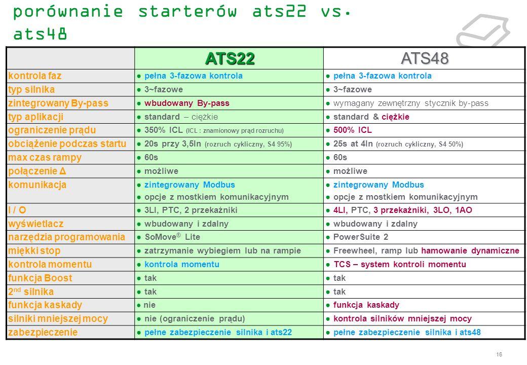 16 porównanie starterów ats22 vs. ats48 ATS22ATS48 kontrola faz pełna 3-fazowa kontrola typ silnika 3~fazowe zintegrowany By-pass wbudowany By-pass wy