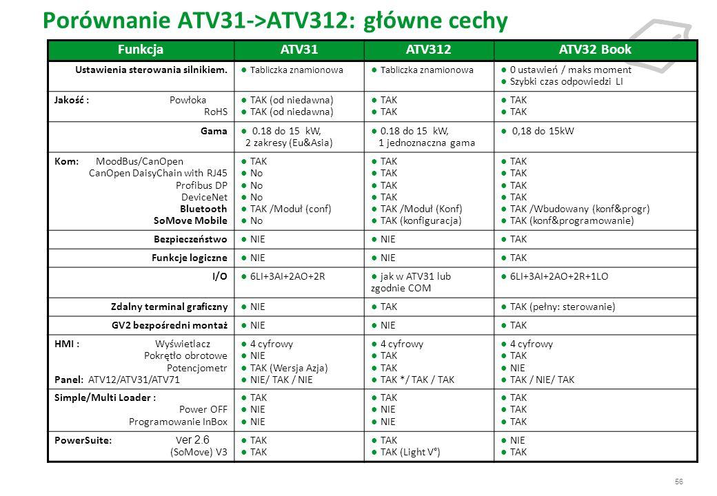 56 Porównanie ATV31->ATV312: główne cechy FunkcjaATV31ATV312ATV32 Book Ustawienia sterowania silnikiem. Tabliczka znamionowa 0 ustawień / maks moment