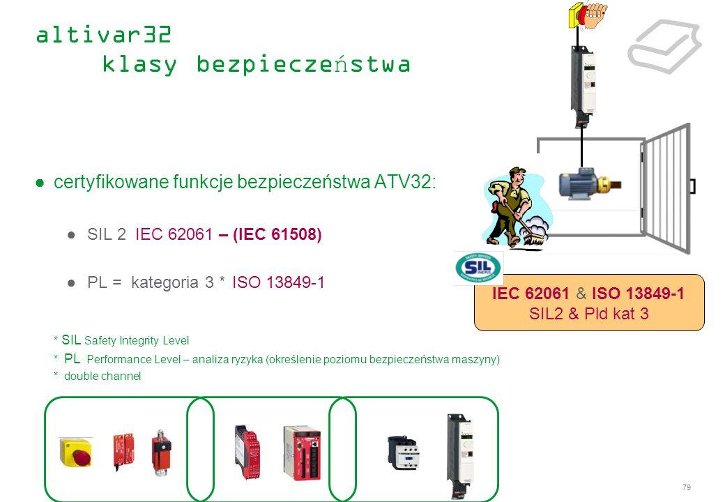 79 altivar32 klasy bezpieczeństwa certyfikowane funkcje bezpieczeństwa ATV32: SIL 2 IEC 62061 – (IEC 61508) PL = kategoria 3 * ISO 13849-1 * SIL Safet