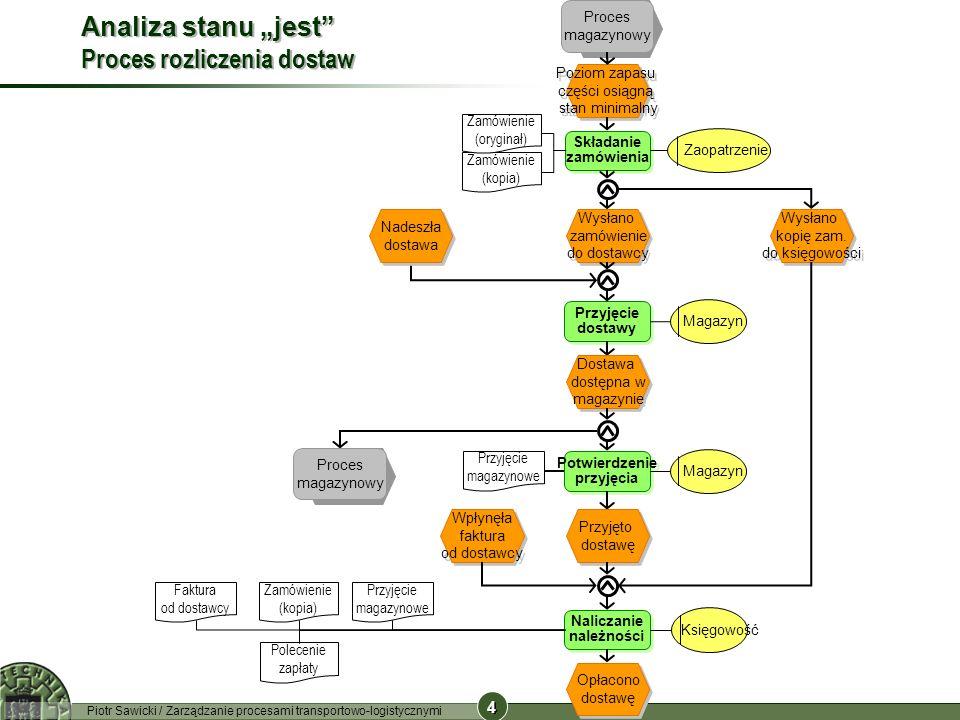4 4 Piotr Sawicki / Zarządzanie procesami transportowo-logistycznymi Zamówienie (kopia) Analiza stanu jest Proces rozliczenia dostaw Składanie zamówie