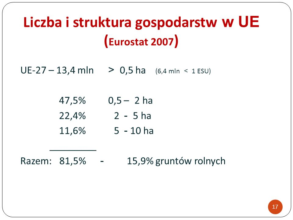 Liczba i struktura gospodarstw w UE ( Eurostat 2007 ) UE-27 – 13,4 mln > 0,5 ha (6,4 mln < 1 ESU) 47,5%0,5 – 2 ha 22,4% 2 - 5 ha 11,6% 5 - 10 ha _________ Razem: 81,5% - 15,9% gruntów rolnych 17