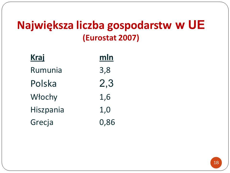 Największa liczba gospodarstw w UE (Eurostat 2007) Krajmln Rumunia3,8 Polska 2,3 Włochy1,6 Hiszpania1,0 Grecja0,86 18